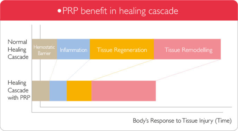 Effects of PRP